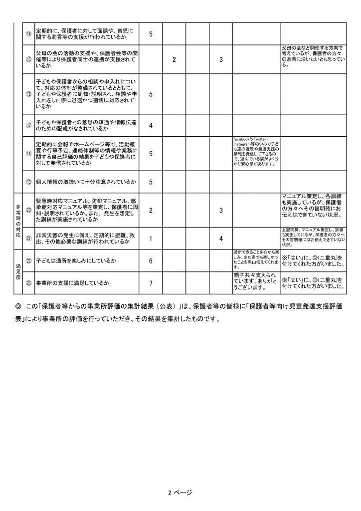 自己評価表(児発)6
